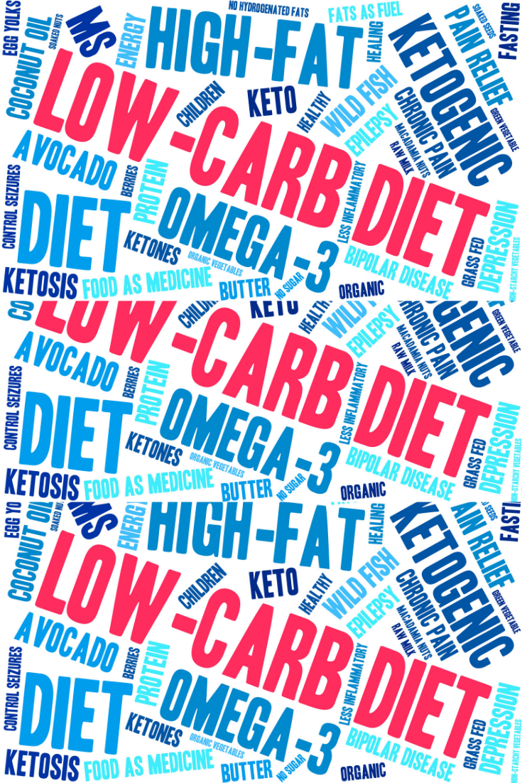 keto terms in a word cloud
